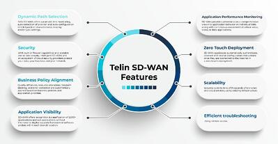 Infographics Feature Telin SDWAN
